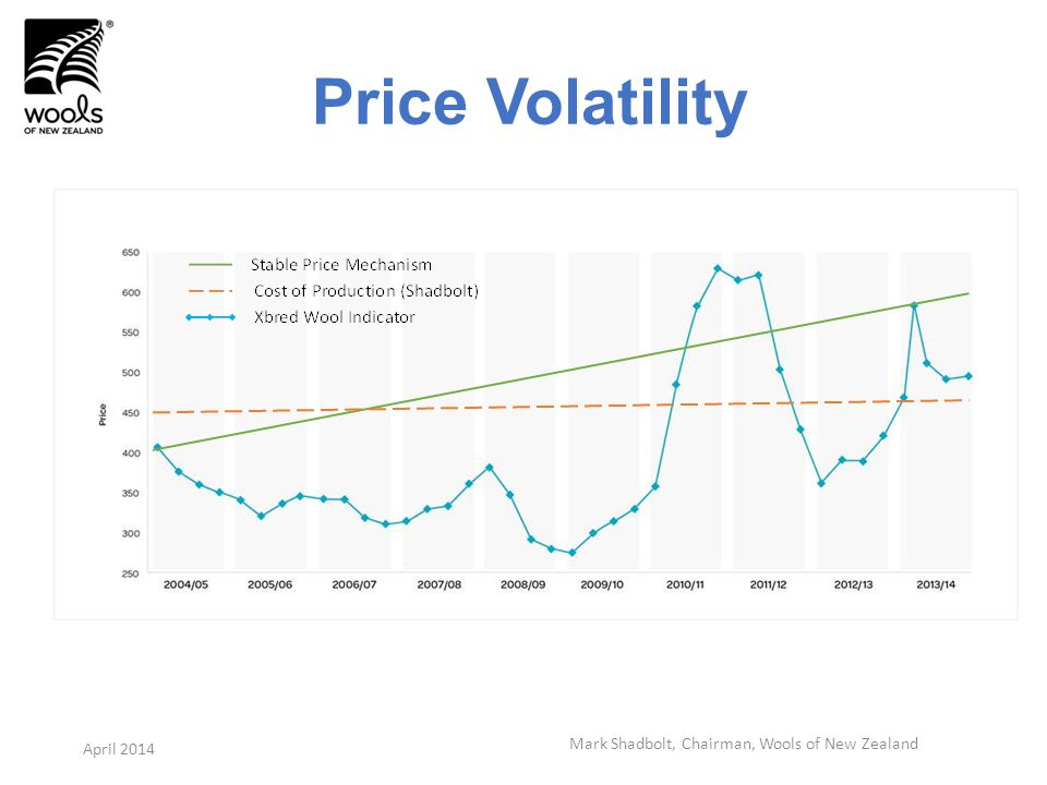 Price Volatility Mark Shadbolt, Chairman, Wools of New Zealand April 2014