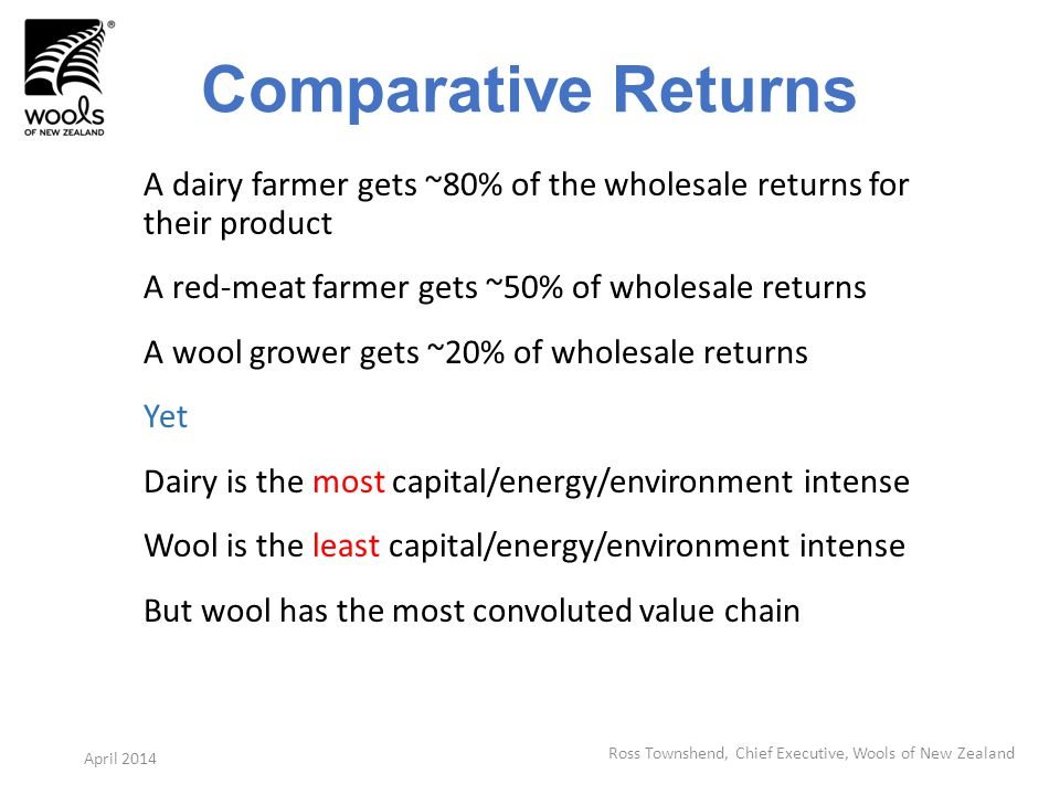 Comparative Returns A dairy farmer gets ~80% of the wholesale returns for their product A red-meat farmer gets ~50% of wholesale returns A wool grower gets ~20% of wholesale returns Yet Dairy is the most capital/energy/environment intense Wool is the least capital/energy/environment intense But wool has the most convoluted value chain Ross Townshend, Chief Executive, Wools of New Zealand April 2014