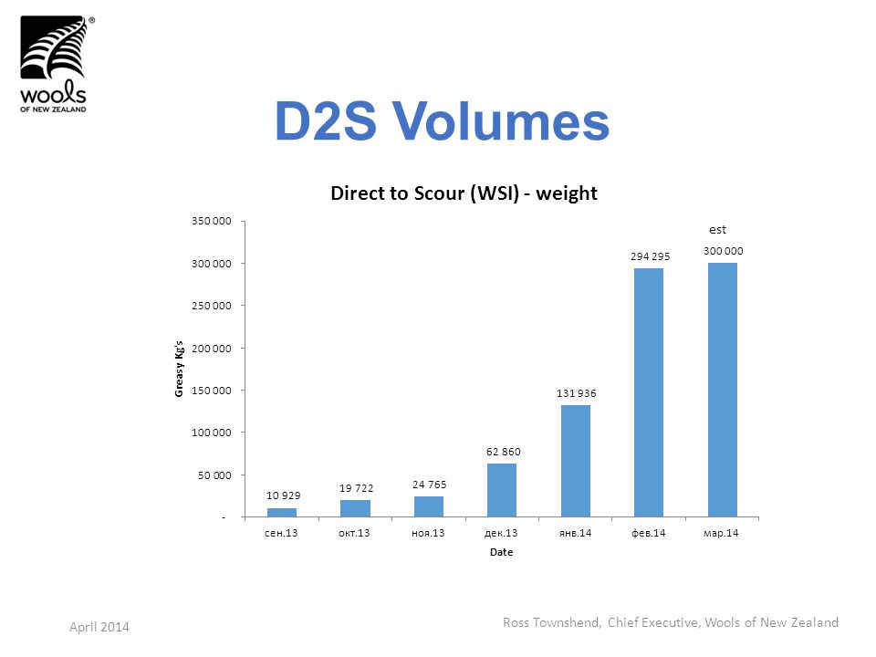 D2S Volumes Ross Townshend, Chief Executive, Wools of New Zealand April 2014 est