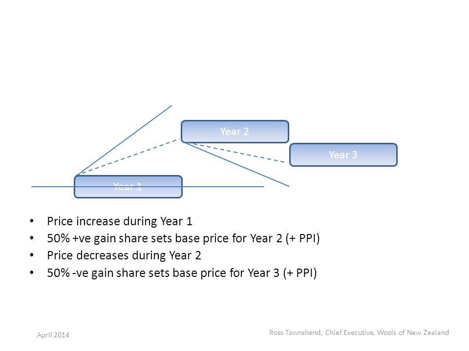 Price increase during Year 1 50% +ve gain share sets base price for Year 2 (+ PPI) Price decreases during Year 2 50% -ve gain share sets base price for Year 3 (+ PPI) Year 1 Year 2 Year 3 Ross Townshend, Chief Executive, Wools of New Zealand April 2014
