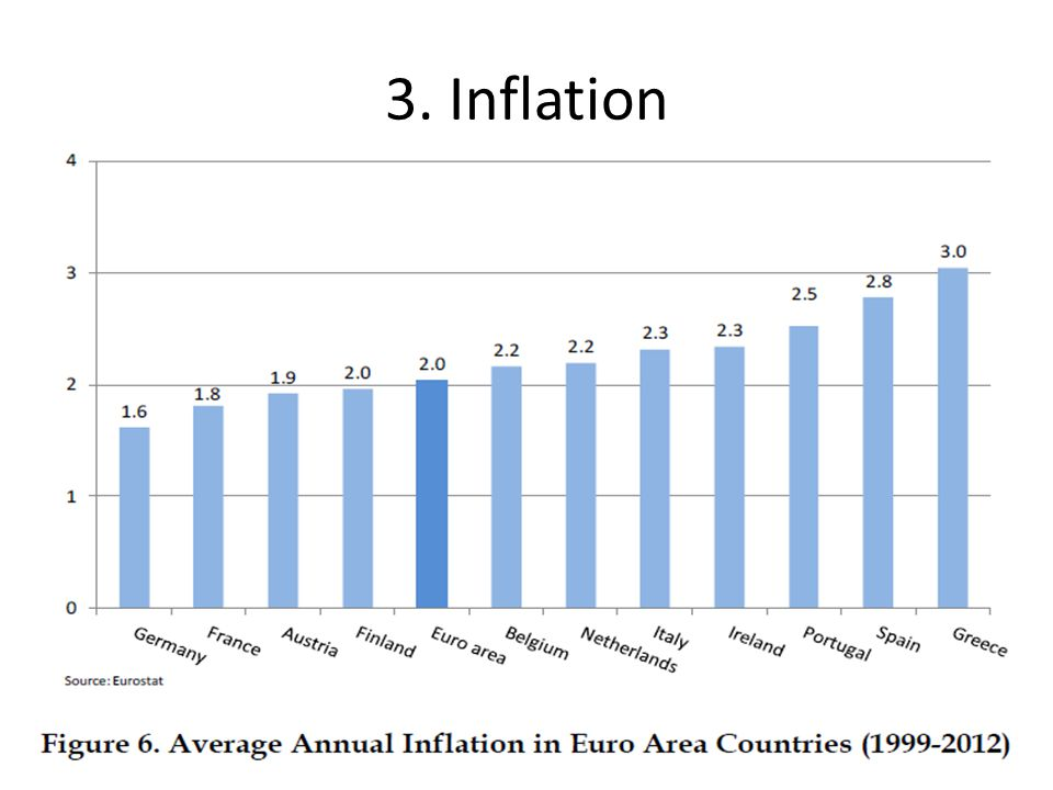3. Inflation