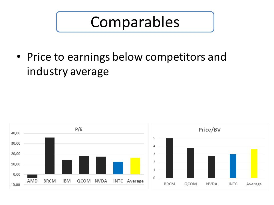 Price to earnings below competitors and industry average Comparables