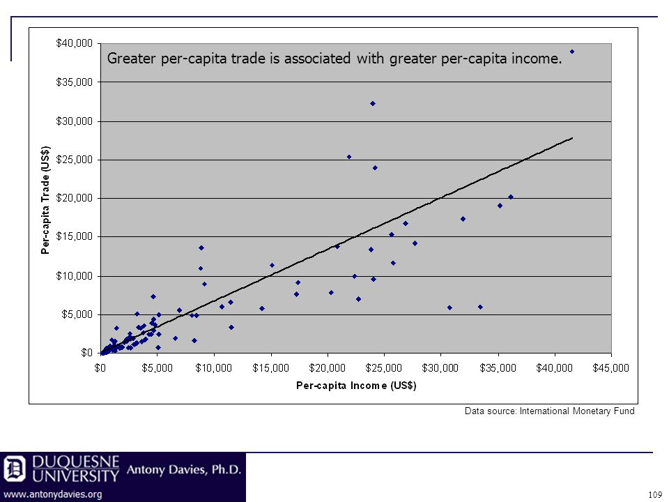 109 Greater per-capita trade is associated with greater per-capita income.