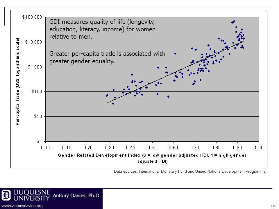 110 GDI measures quality of life (longevity, education, literacy, income) for women relative to men.