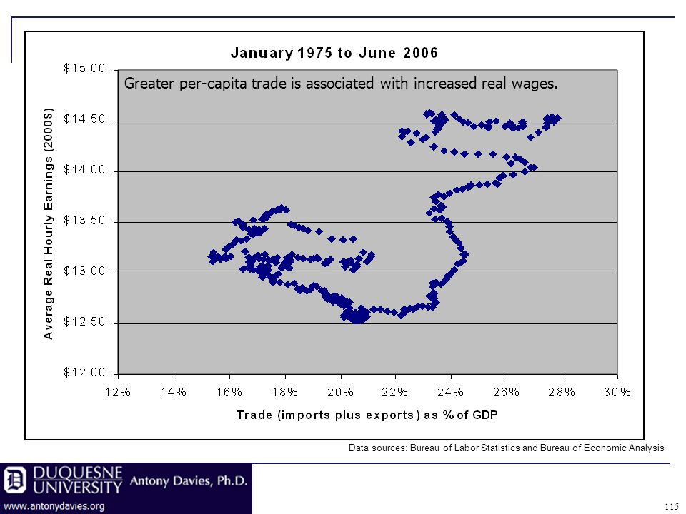 115 Greater per-capita trade is associated with increased real wages.