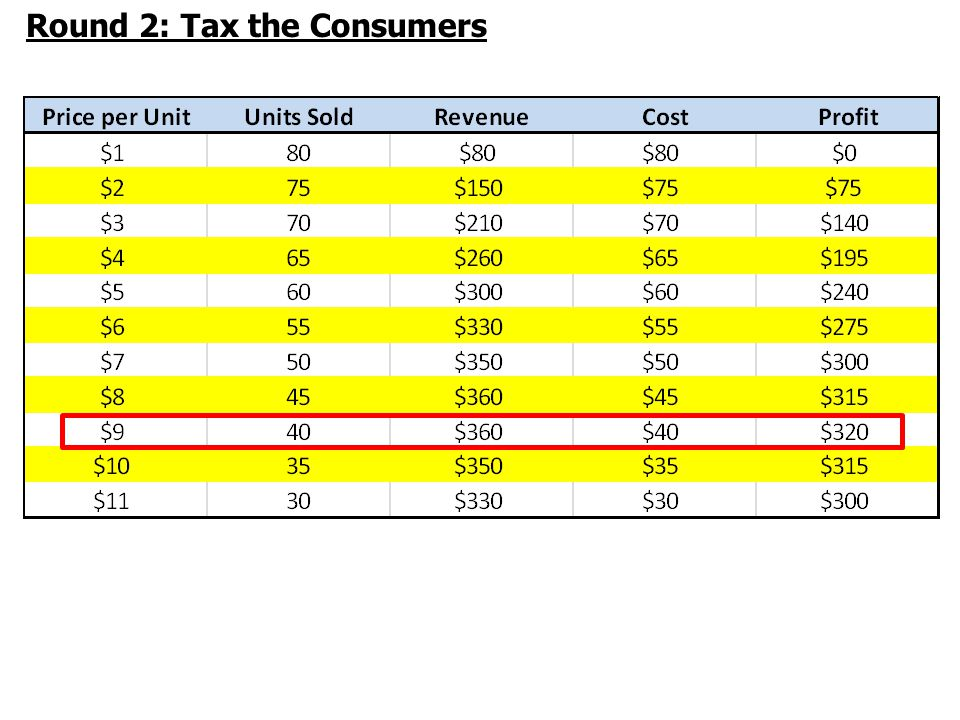 Round 2: Tax the Consumers