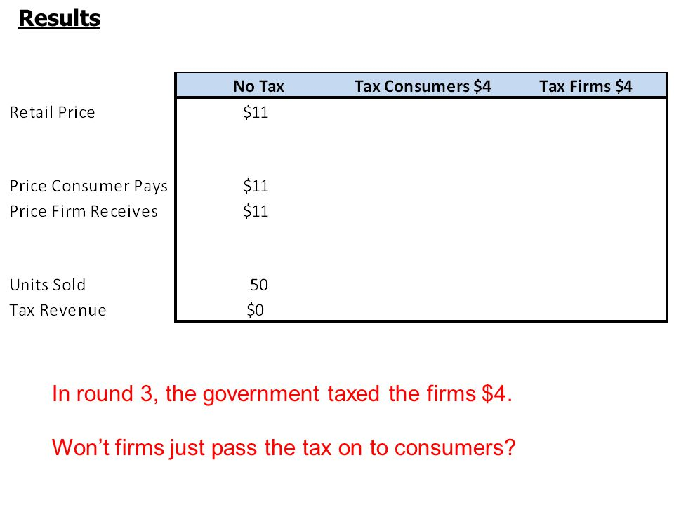 Results In round 3, the government taxed the firms $4.