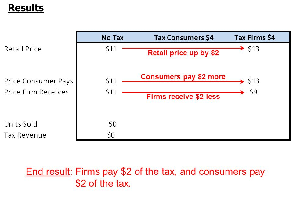 Results End result:Firms pay $2 of the tax, and consumers pay $2 of the tax.