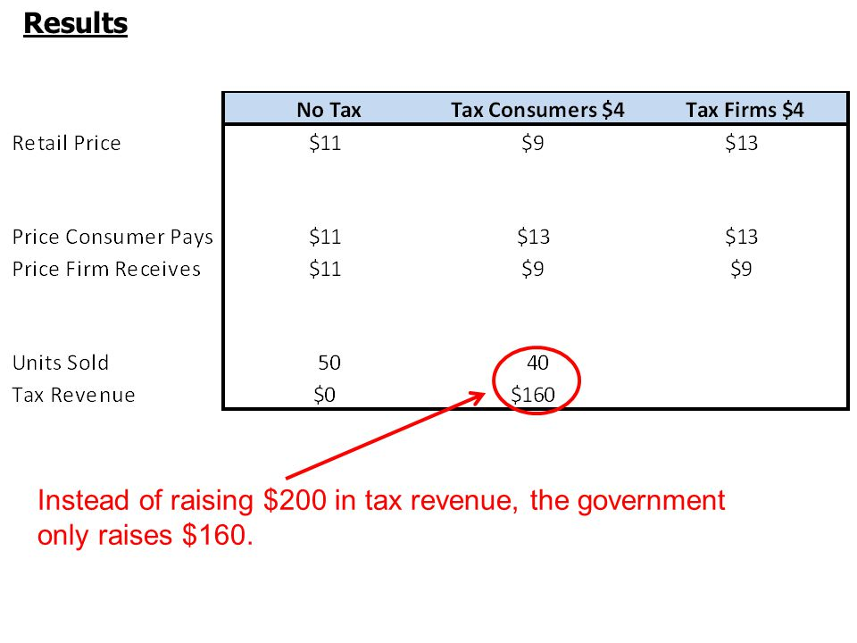 Results Instead of raising $200 in tax revenue, the government only raises $160.
