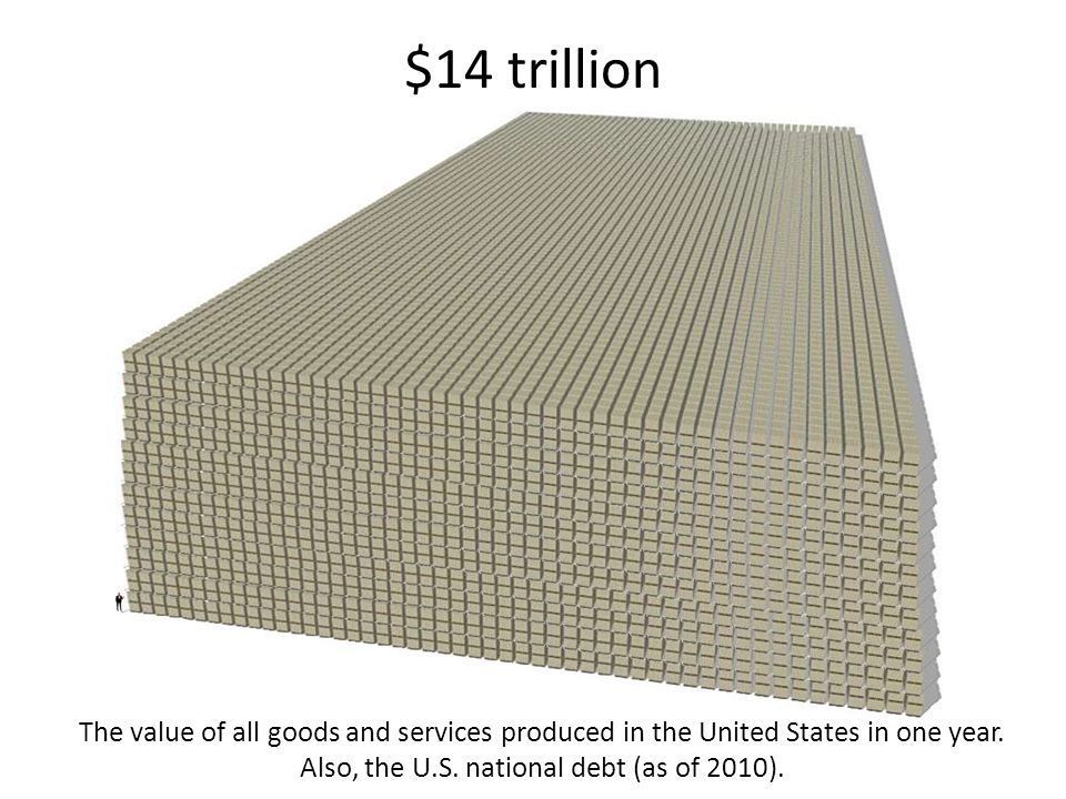 $14 trillion The value of all goods and services produced in the United States in one year.