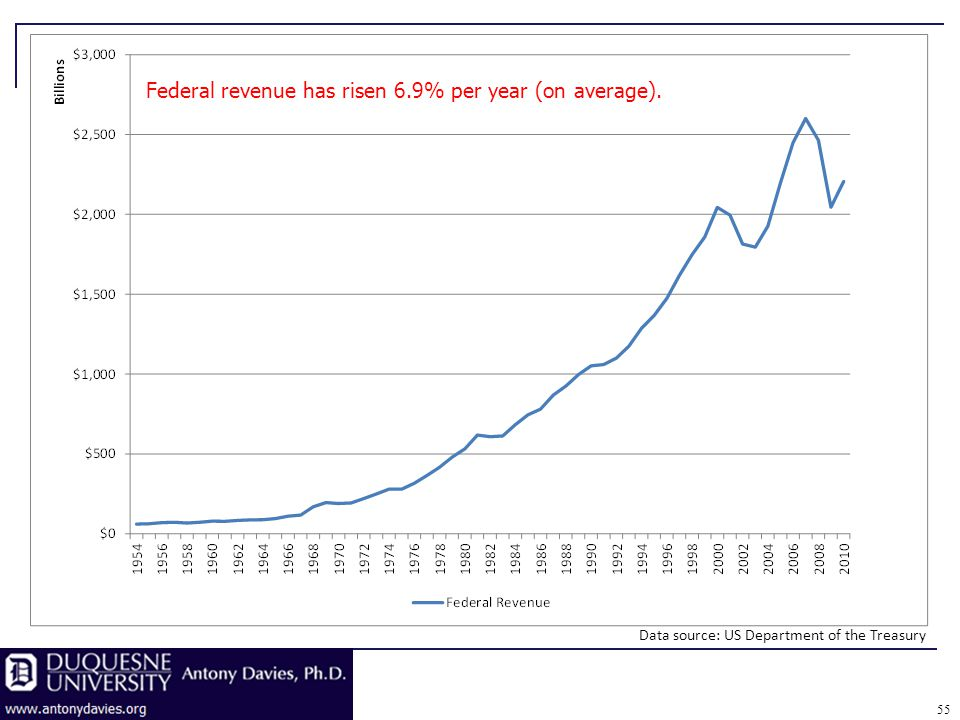 Federal revenue has risen 6.9% per year (on average). Data source: US Department of the Treasury 55