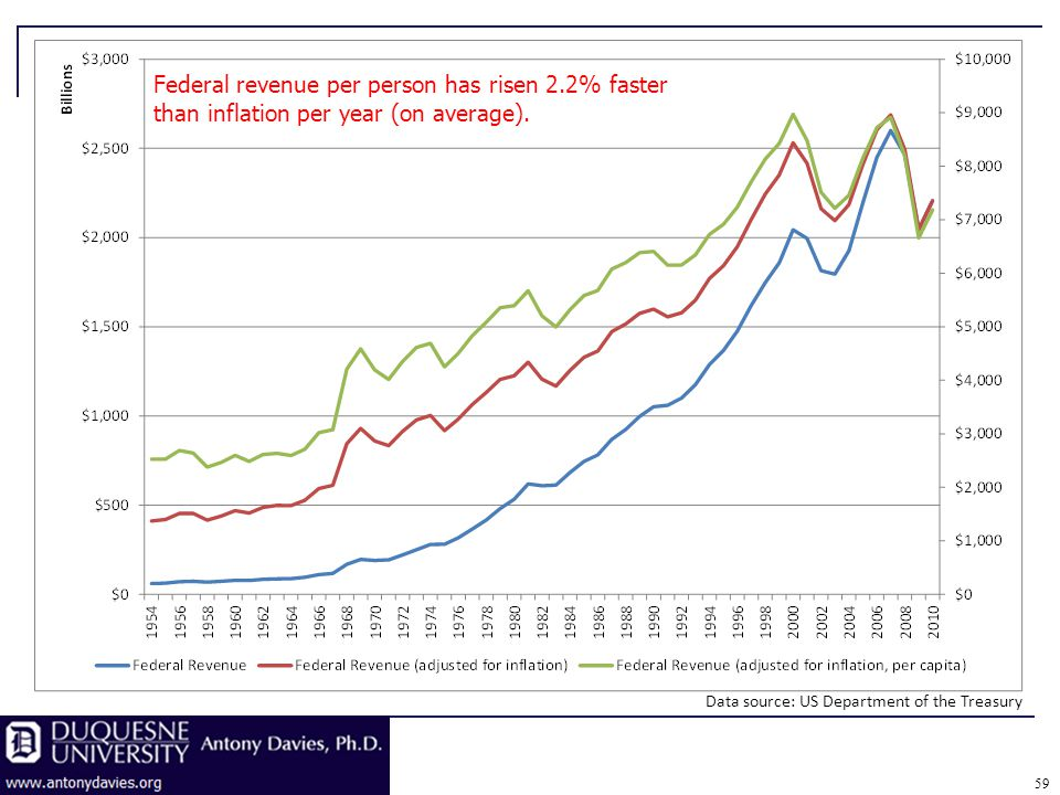 Federal revenue per person has risen 2.2% faster than inflation per year (on average).