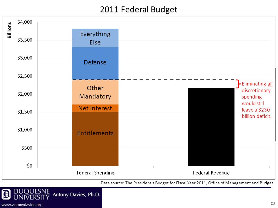 85 Data source: The Presidents Budget for Fiscal Year 2011, Office of Management and Budget 2011 Federal Budget Entitlements Net Interest Other Mandatory Defense Everything Else Eliminating all discretionary spending would still leave a $230 billion deficit.
