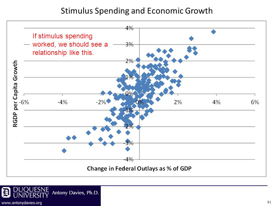 Stimulus Spending and Economic Growth If stimulus spending worked, we should see a relationship like this.