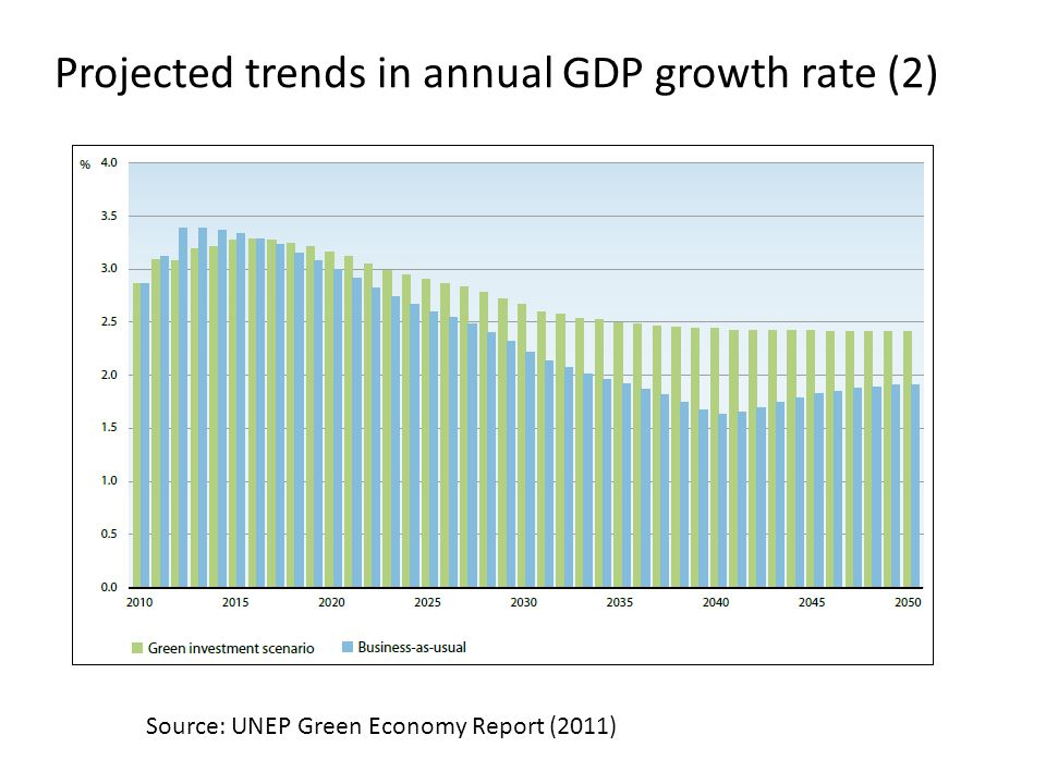 Projected trends in annual GDP growth rate (2) Source: UNEP Green Economy Report (2011)