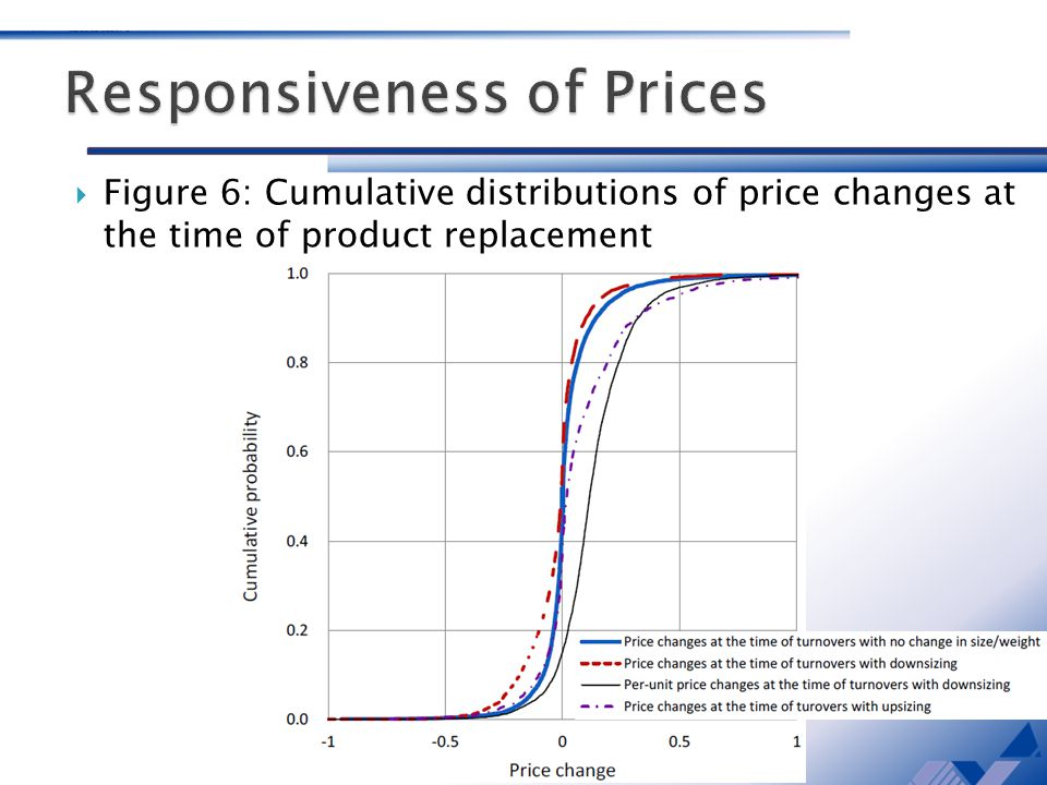 Figure 6: Cumulative distributions of price changes at the time of product replacement
