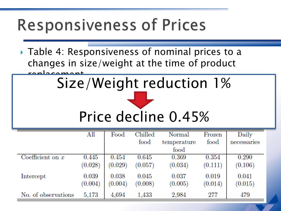 Table 4: Responsiveness of nominal prices to a changes in size/weight at the time of product replacement Size/Weight reduction 1% Price decline 0.45% Size/Weight reduction 1% Price decline 0.45%