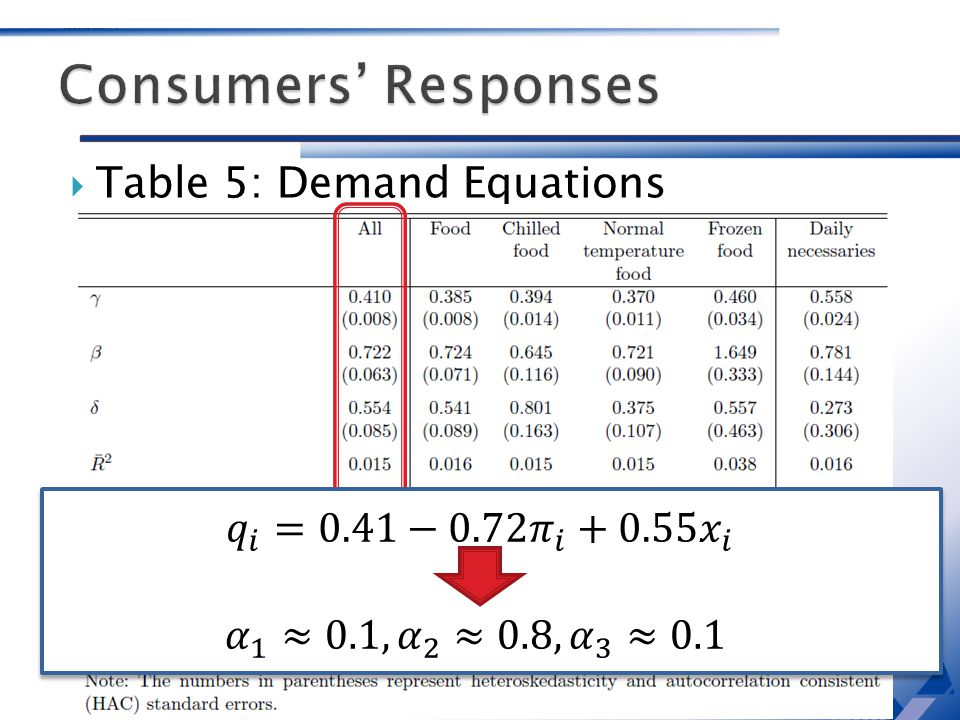 Table 5: Demand Equations