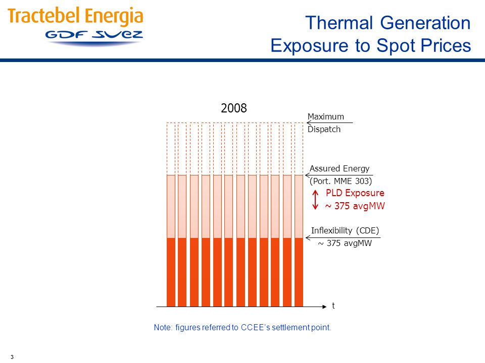 3 Thermal Generation Exposure to Spot Prices 2008 Assured Energy (Port.