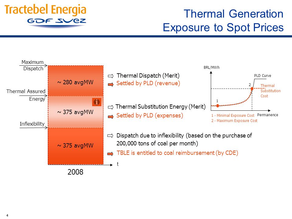 4 ~ 375 avgMW Dispatch due to inflexibility (based on the purchase of 200,000 tons of coal per month) Thermal Substitution Energy (Merit) Thermal Assured Energy Settled by PLD (expenses) TBLE is entitled to coal reimbursement (by CDE) 2008 Maximum Dispatch ~ 280 avgMW Settled by PLD (revenue) Thermal Dispatch (Merit) Inflexibility t 1 2 BRL/MWh Permanence PLD Curve Thermal Substitution Cost 1 - Minimal Exposure Cost 2 - Maximum Exposure Cost Thermal Generation Exposure to Spot Prices