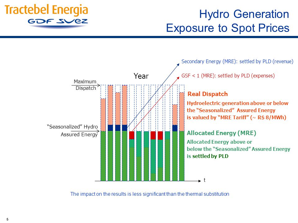 5 Year Seasonalized Hydro Assured Energy Maximum Dispatch Real Dispatch Allocated Energy (MRE) Hydroelectric generation above or below the Seasonalized Assured Energy is valued by MRE Tariff (~ R$ 8/MWh) Allocated Energy above or below the Seasonalized Assured Energy is settled by PLD Secondary Energy (MRE): settled by PLD (revenue) GSF < 1 (MRE): settled by PLD (expenses) t The impact on the results is less significant than the thermal substitution Hydro Generation Exposure to Spot Prices