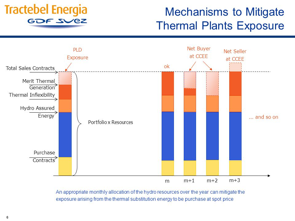 6 Mechanisms to Mitigate Thermal Plants Exposure Hydro Assured Energy Total Sales Contracts Purchase Contracts Thermal Inflexibility PLD Exposure Merit Thermal Generation ok Net Buyer at CCEE Net Seller at CCEE...