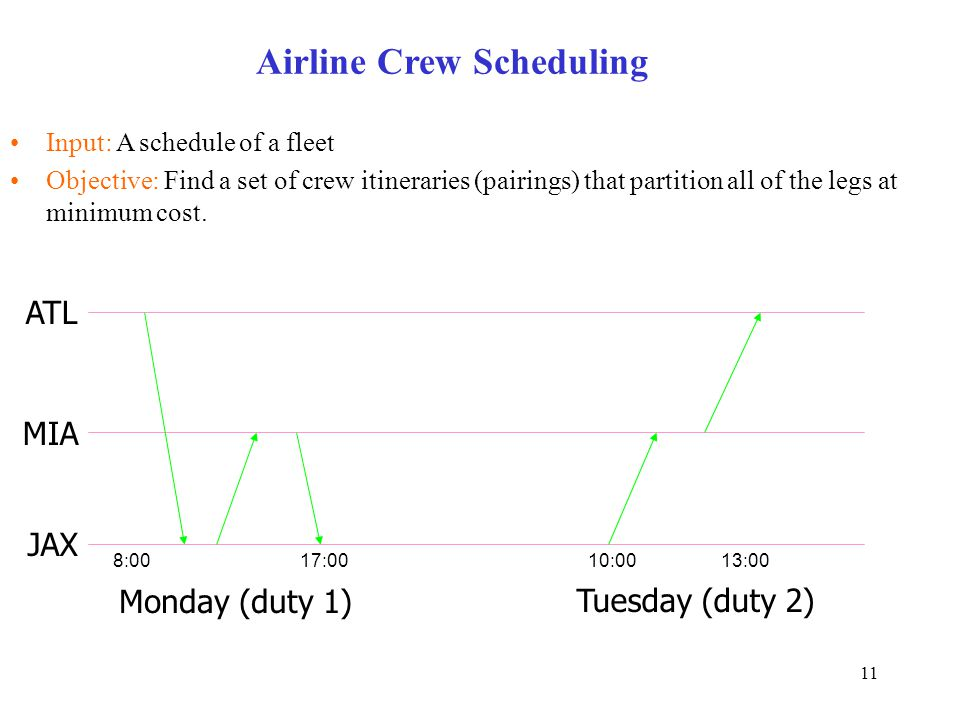 11 Airline Crew Scheduling Input: A schedule of a fleet Objective: Find a set of crew itineraries (pairings) that partition all of the legs at minimum cost.
