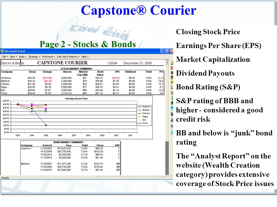 Capstone® Courier Page 2 - Stocks & Bonds Closing Stock Price Earnings Per Share (EPS) Market Capitalization Dividend Payouts Bond Rating (S&P) S&P rating of BBB and higher - considered a good credit risk BB and below is junk bond rating The Analyst Report on the website (Wealth Creation category) provides extensive coverage of Stock Price issues