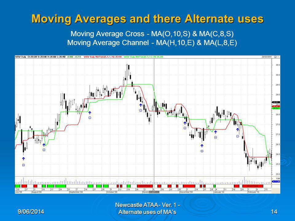 Moving Averages and there Alternate uses 9/06/201414 Newcastle ATAA - Ver.
