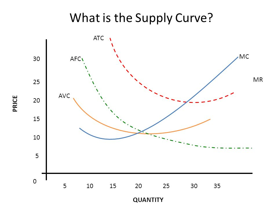 MR 5 10 15 20 25 30 5101520253035 0 MC ATC AFC AVC What is the Supply Curve PRICE QUANTITY