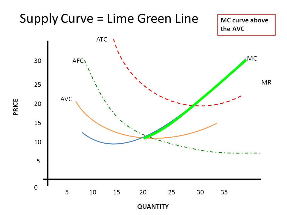 MR 5 10 15 20 25 30 5101520253035 0 MC ATC AFC AVC Supply Curve = Lime Green Line MC curve above the AVC PRICE QUANTITY