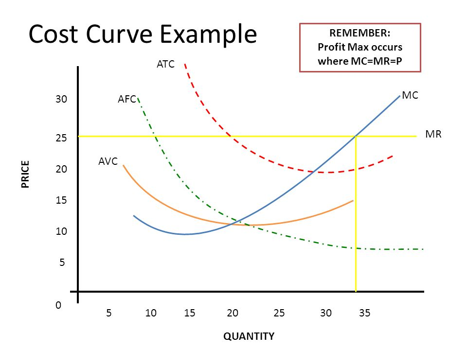 MR Cost Curve Example 5 10 15 20 25 30 5101520253035 0 MC ATC AFC AVC What is your level of production if your price is 25.