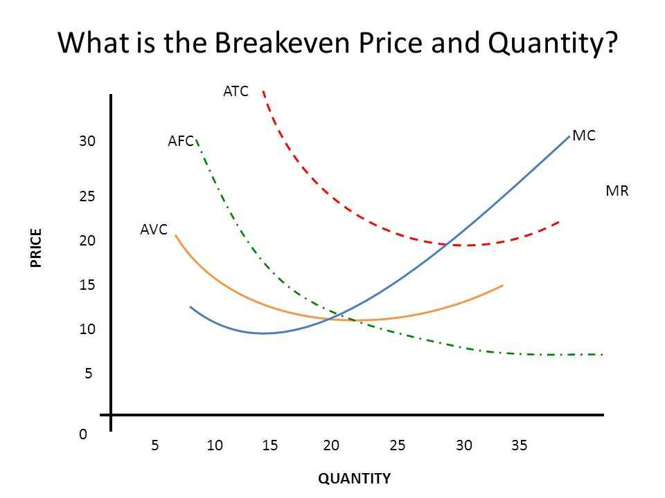 MR 5 10 15 20 25 30 5101520253035 0 MC ATC AFC AVC What is the Breakeven Price and Quantity.