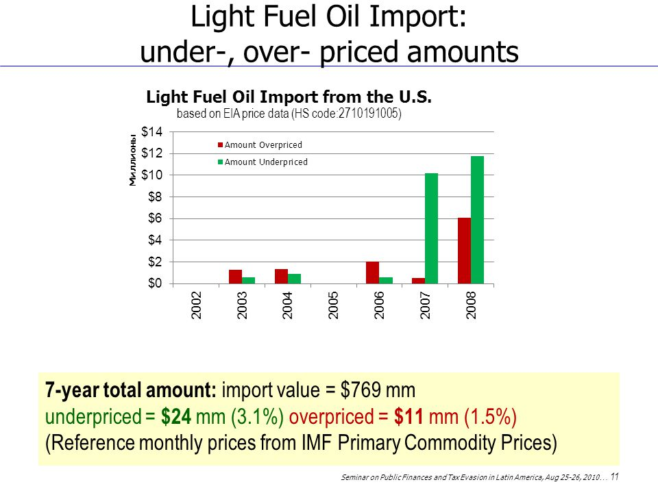 Seminar on Public Finances and Tax Evasion in Latin America, Aug 25-26, 2010 … 11 Light Fuel Oil Import: under-, over- priced amounts 7-year total amount: import value = $769 mm underpriced = $24 mm (3.1%) overpriced = $11 mm (1.5%) (Reference monthly prices from IMF Primary Commodity Prices)