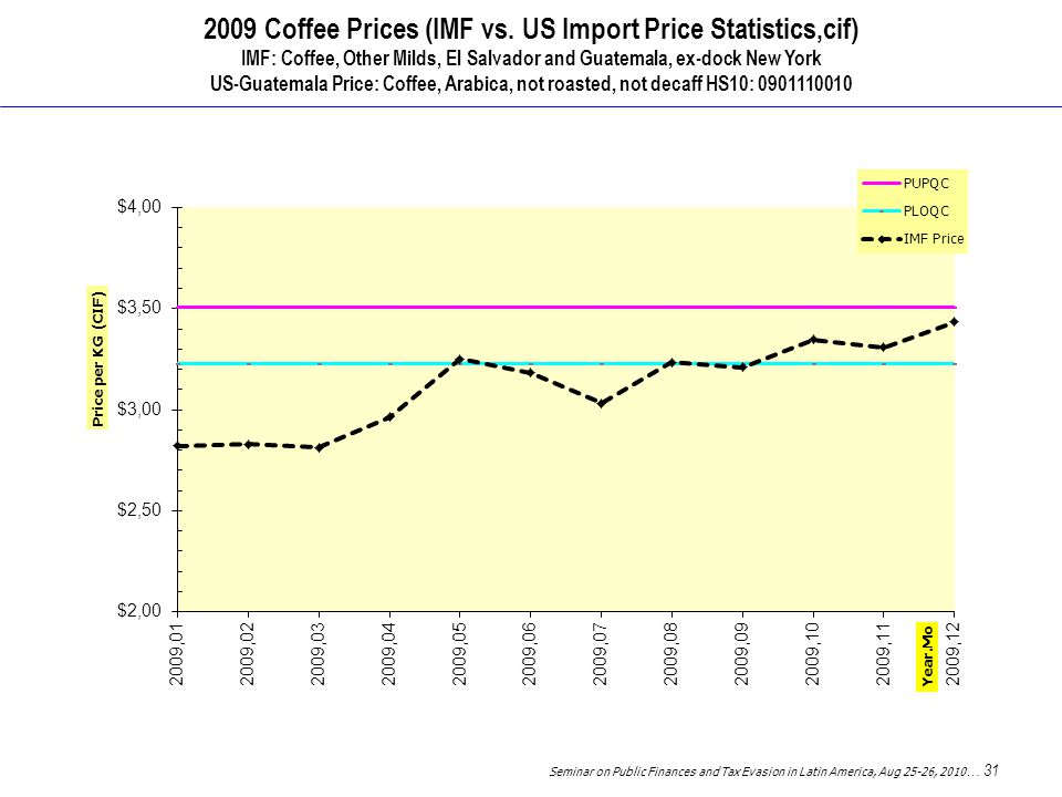 Seminar on Public Finances and Tax Evasion in Latin America, Aug 25-26, 2010 … 31 2009 Coffee Prices (IMF vs.