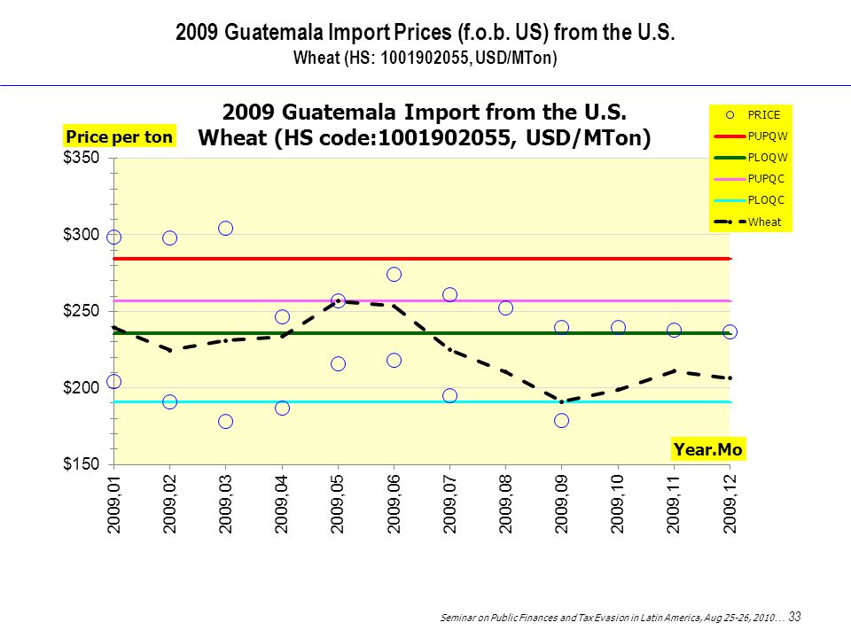 Seminar on Public Finances and Tax Evasion in Latin America, Aug 25-26, 2010 … 33 2009 Guatemala Import Prices (f.o.b.