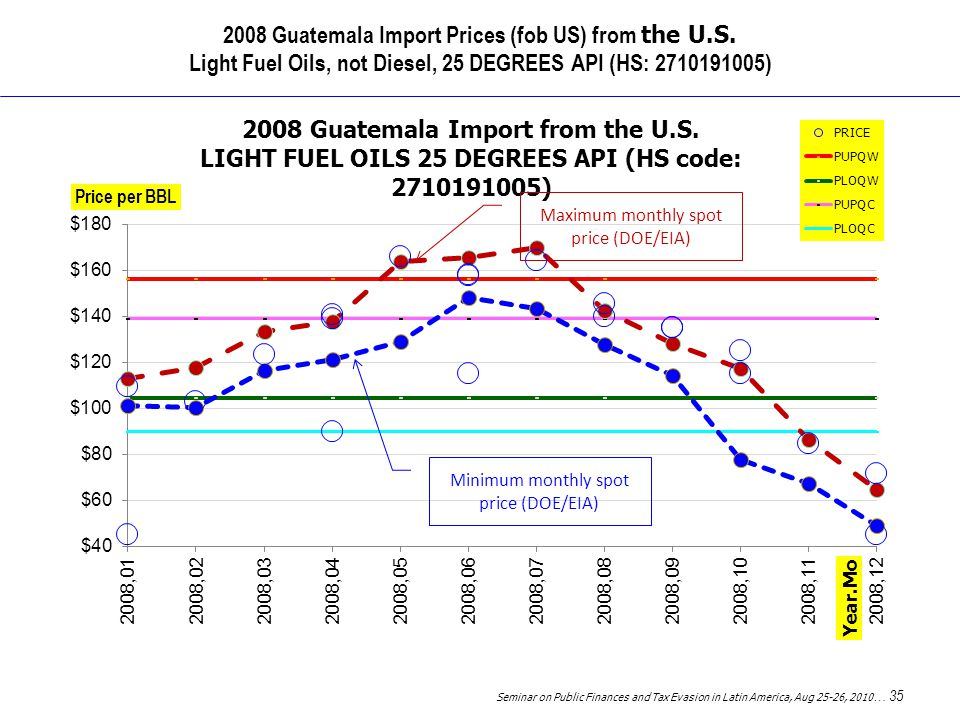 Seminar on Public Finances and Tax Evasion in Latin America, Aug 25-26, 2010 … 35 2008 Guatemala Import Prices (fob US) from the U.S.