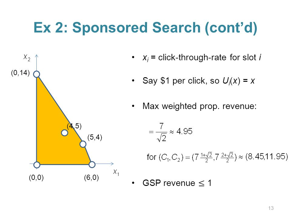 Ex 2: Sponsored Search (contd) 13 (0,0) (6,0) (0,14) (5,4) (4,5)
