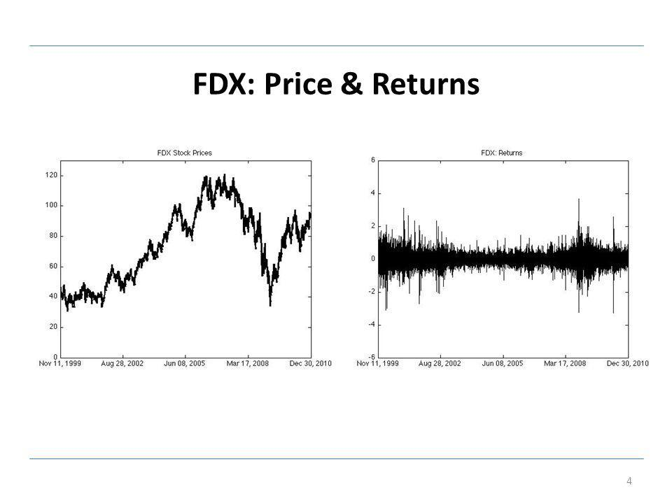 FDX: Price & Returns 4