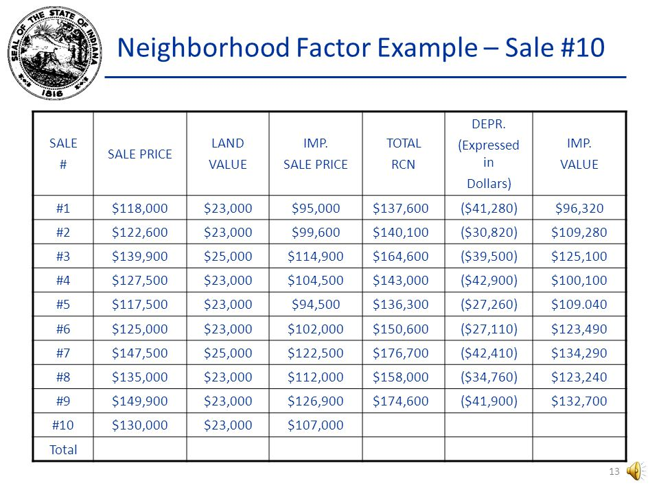 Neighborhood Factor Example Sale #10 sold within the prescribed 14 month period for $130,000.