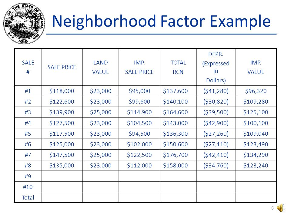 Neighborhood Factor Now, lets walk through an example of completing a neighborhood sales grid and calculating the corresponding Neighborhood Factor for a sample neighborhood.