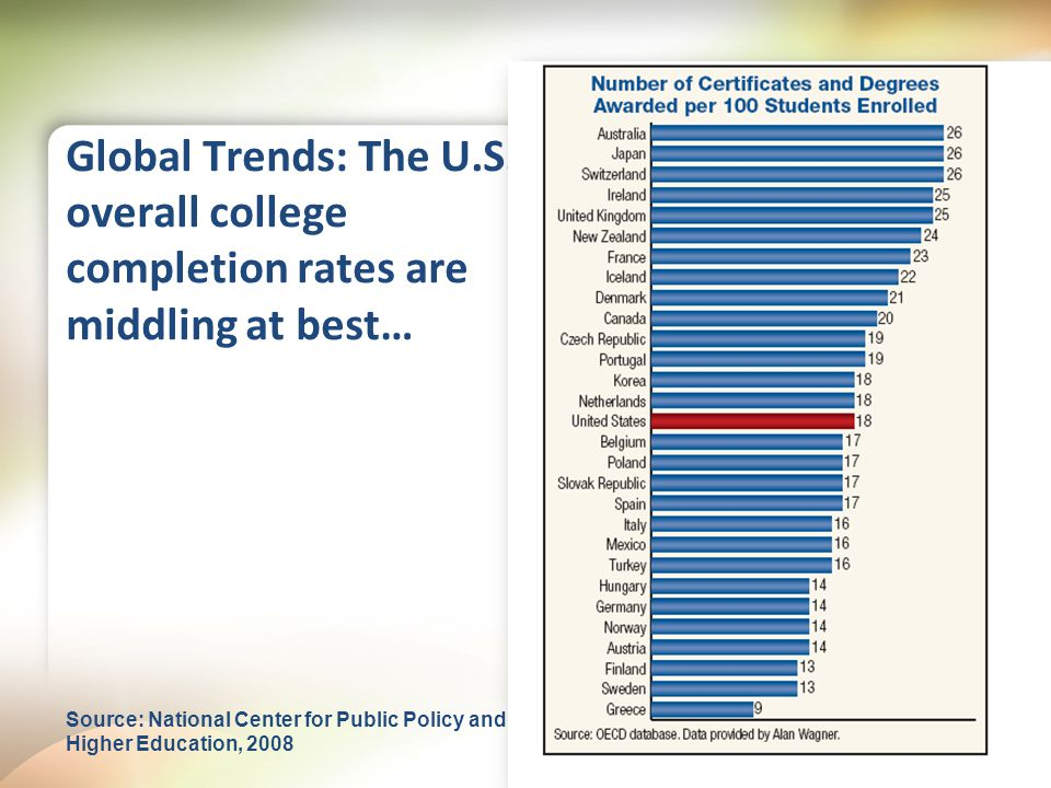 Global Trends: The U.S.