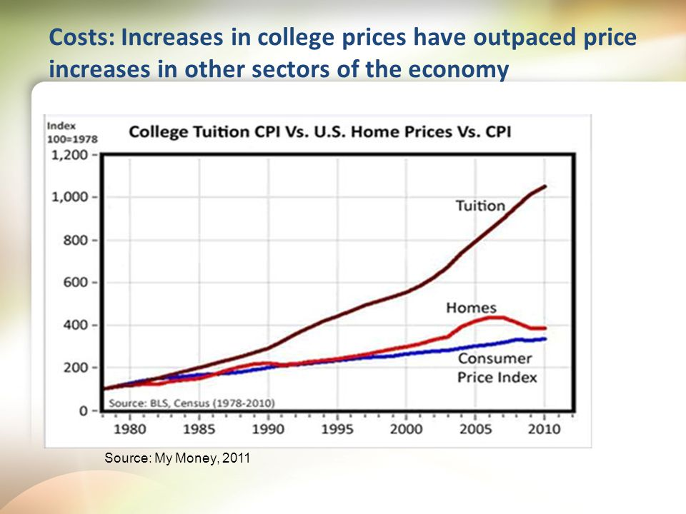 Costs: Increases in college prices have outpaced price increases in other sectors of the economy Source: My Money, 2011