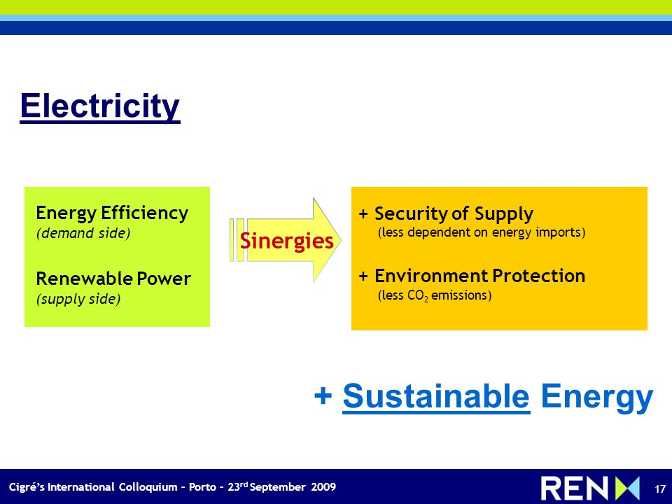Cigrés International Colloquium – Porto – 23 rd September 2009 17 Sinergies + Security of Supply (less dependent on energy imports) + Environment Protection (less CO 2 emissions) Energy Efficiency (demand side) Renewable Power (supply side) Electricity + Sustainable Energy