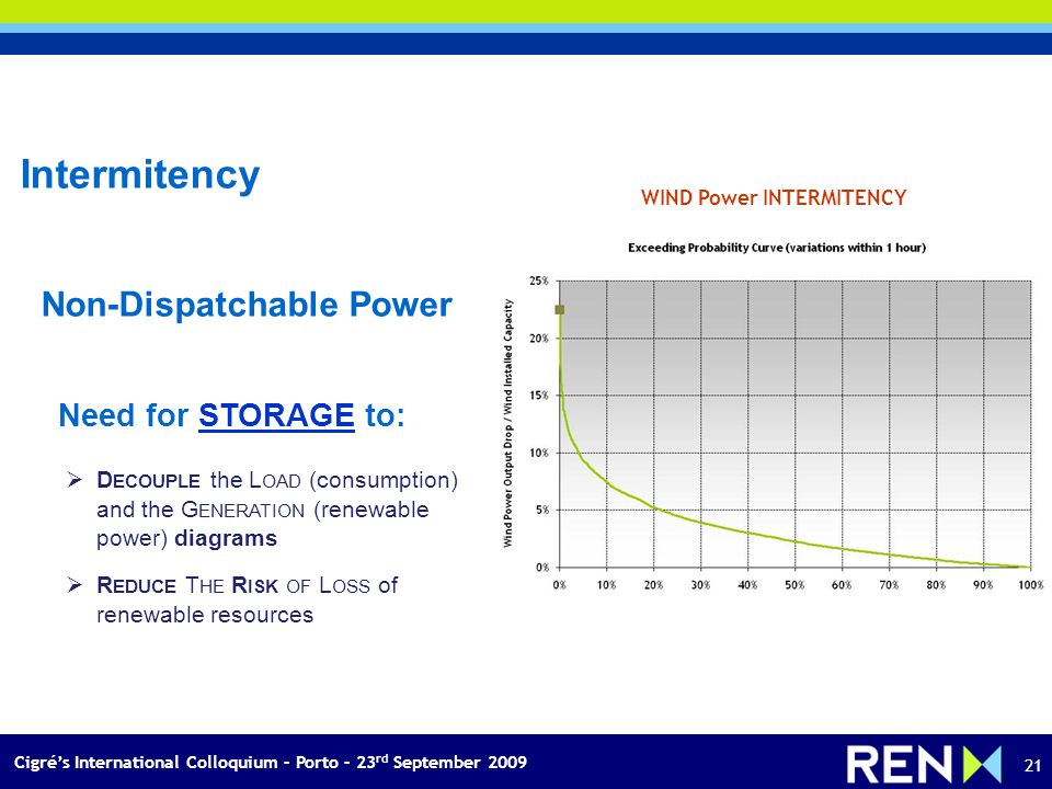 Cigrés International Colloquium – Porto – 23 rd September 2009 21 WIND Power INTERMITENCY Intermitency Non-Dispatchable Power Need for STORAGE to: D ECOUPLE the L OAD (consumption) and the G ENERATION (renewable power) diagrams R EDUCE T HE R ISK OF L OSS of renewable resources
