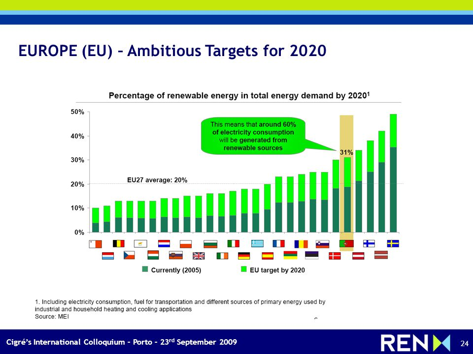 Cigrés International Colloquium – Porto – 23 rd September 2009 24 EUROPE (EU) – Ambitious Targets for 2020