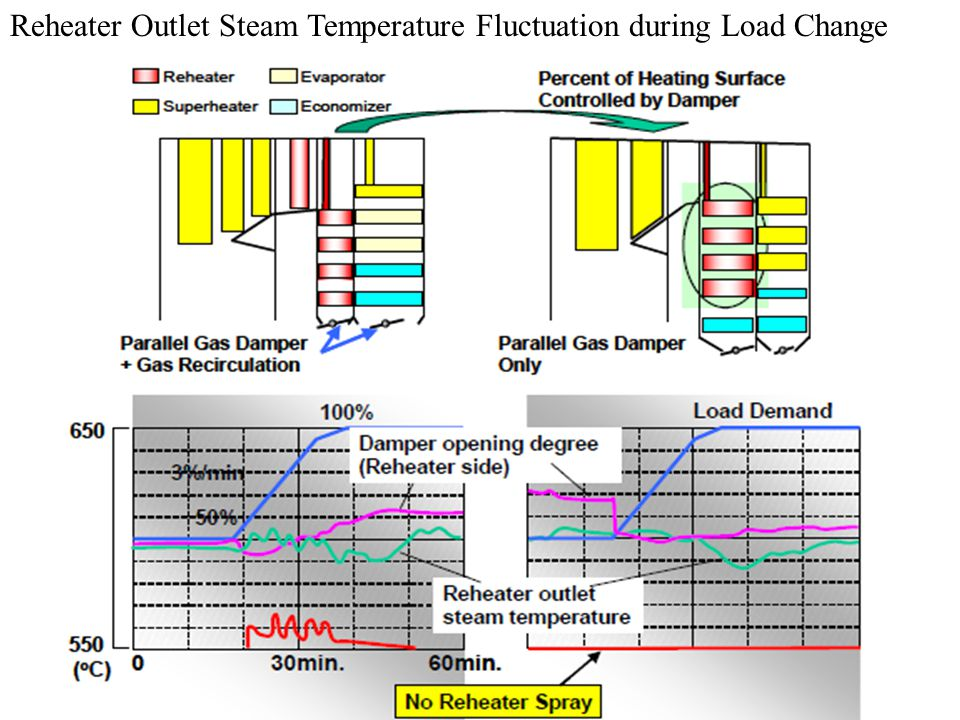 For additional controllability, superheater attemperators were installed between each superheater sections to maintain a rated main steam temperature steadily when firing different types of coals with variant combustion properties.