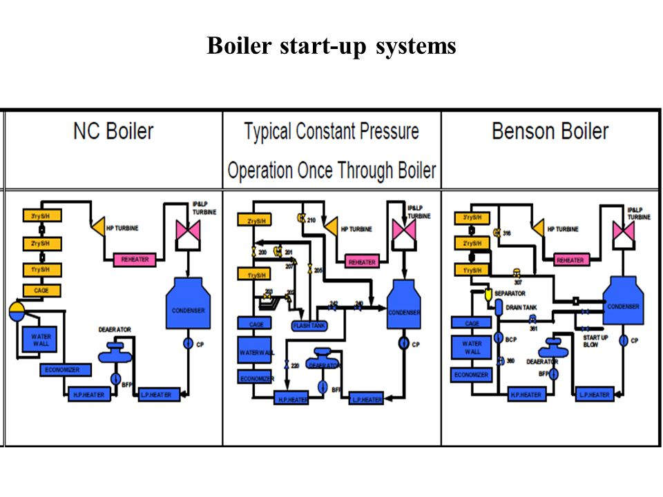Boiler start-up for Supercritical Units Supercritical Boiler includes fully automatic start-up systems such as the turbine bypass system and the low load recirculation system.
