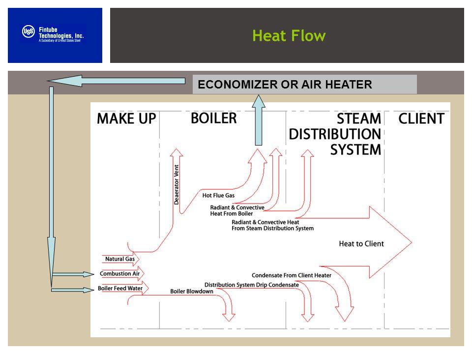 chart shows heat flow - 960×720