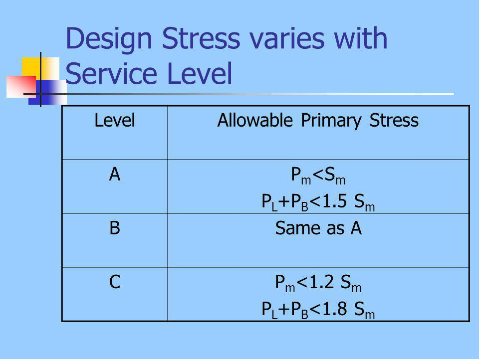 Design Stress varies with Service Level LevelAllowable Primary Stress AP m <S m P L +P B <1.5 S m BSame as A CP m <1.2 S m P L +P B <1.8 S m